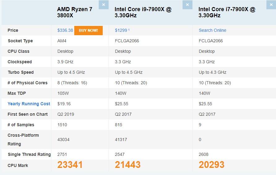 Ryzen 3800X vs Core i9-7900X