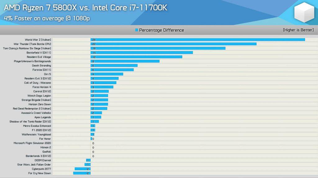 مقایسه عملکرد Ryzen 7 5800X و Core i7-11700K در 32 عنوان بازی (©HardwareUnboxed)