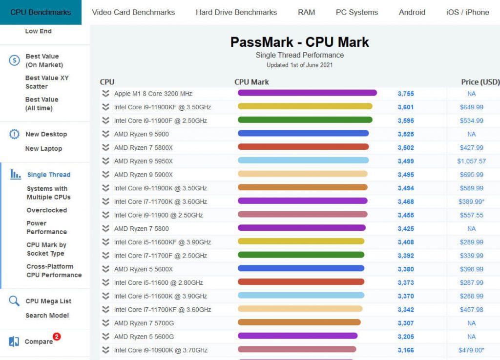 PassMark-CPU-Benchmarks-Single-Thread-Performance