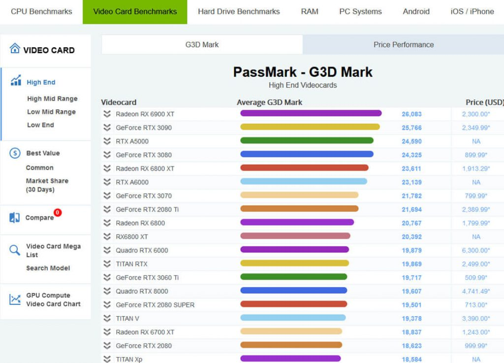 PassMark-Video-Card-(GPU)-Benchmarks