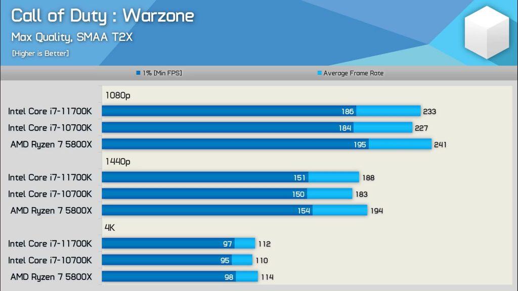 Ryzen 7 5800X vs. Core i7-10700K & 11700K - COD Warzone