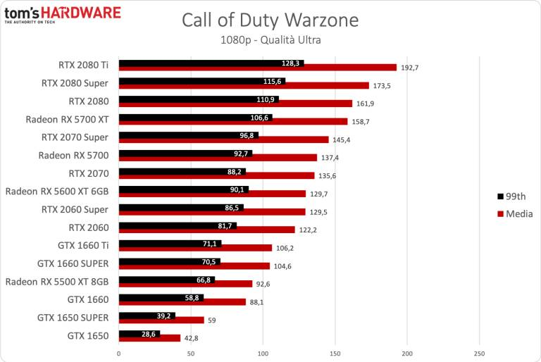 call-of-duty-warzone-gpu-benchmark