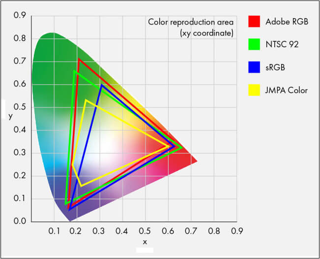 Different Color Gamut Coverage