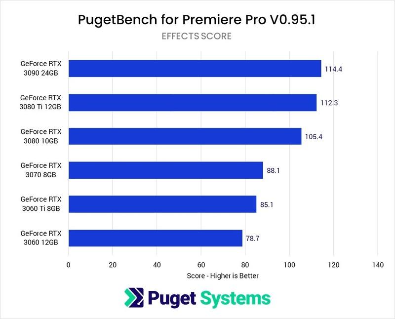 Adobe Premiere Pro - GPU Benchmark Effects